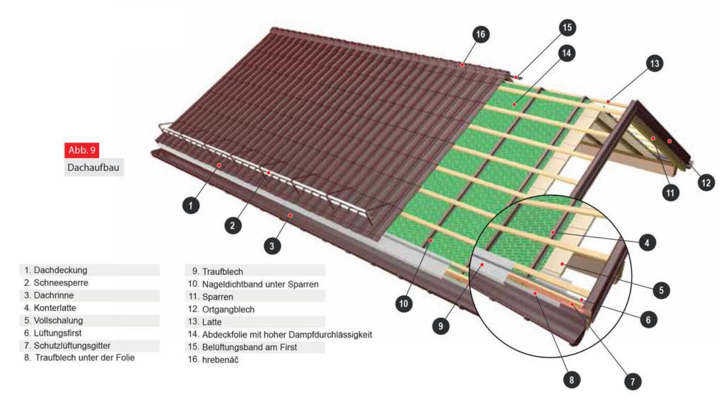 Dachaufbau: Blechdach Unterkonstruktion